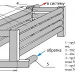 Горизонтальный теплообменник из профильных труб