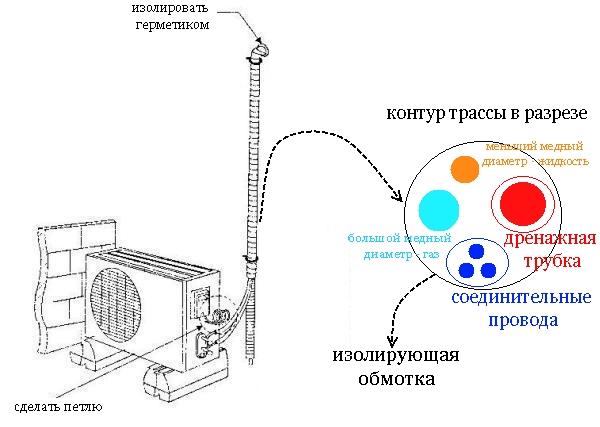 Схема установки кондиционера режим осушения в кондиционере hitachi