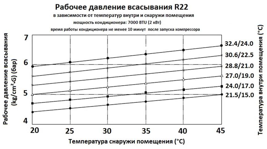 Температура фреона в сплит системе
