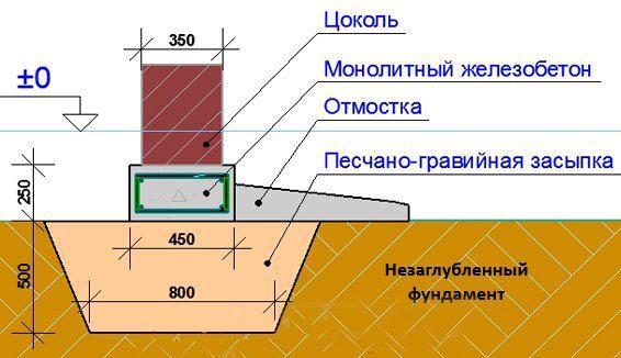 Заливка заглубленного фундамента в 2 слоя
