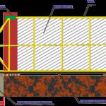 Чертёж ленточного фундамента для откатных ворот