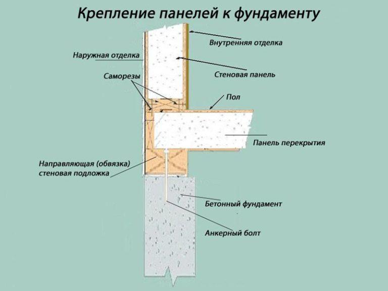 инструкция по монтажу сип панелей процедуры